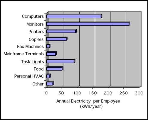 Consumo electrico en la oficina