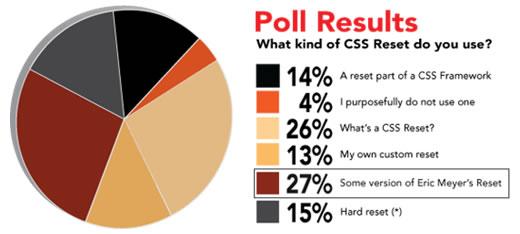 Encuesta CSS Reset