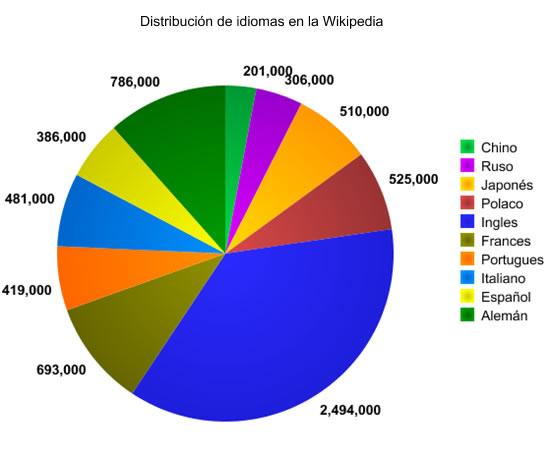 distribucion idiomas wiki