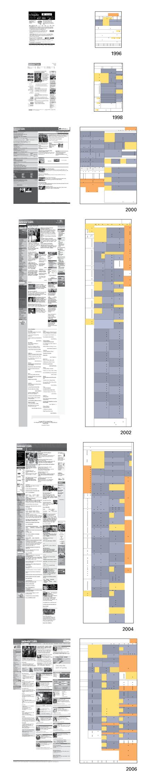 evolucion periodico online