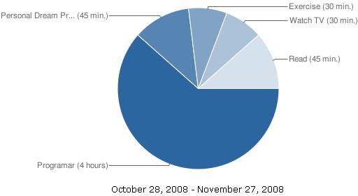 grafica horarios