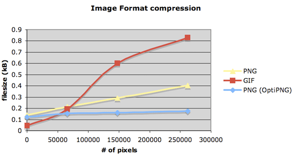 compresion png gif