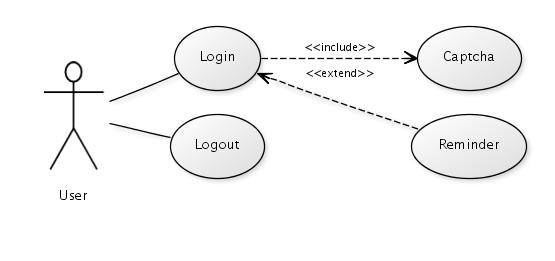yuml  herramienta para hacer diagramas online