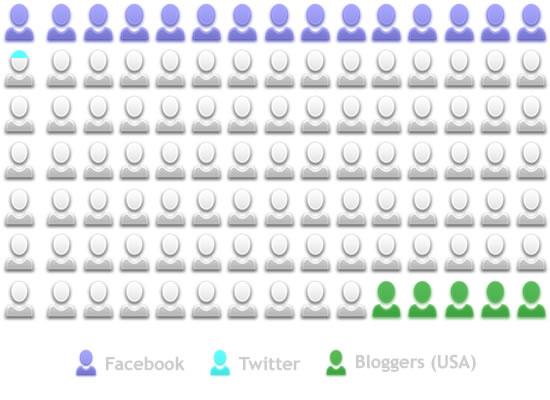 usuarios redes sociales