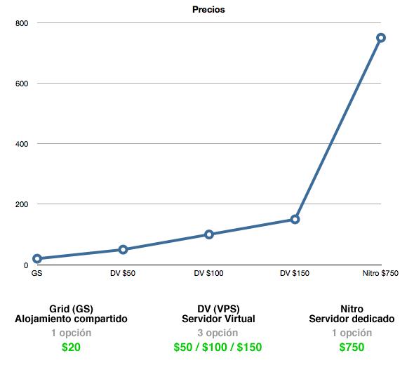 escalabilidad precios hosting