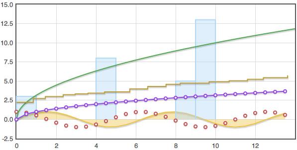gráficos variados javascript