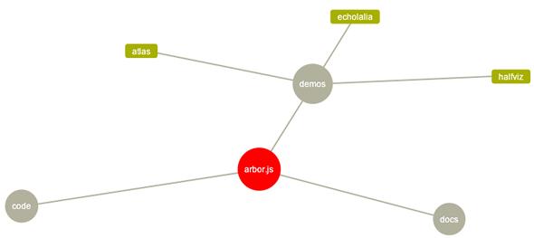 diagramas árbol jQuery