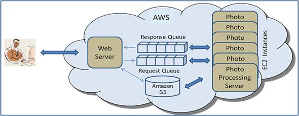 ejemplo configuración Amazon