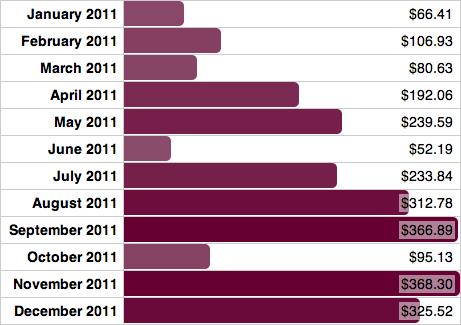 gráficos tablas jQuery