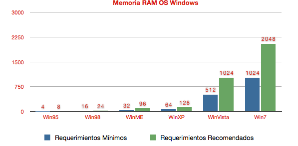 requerimientos ram Windows historico