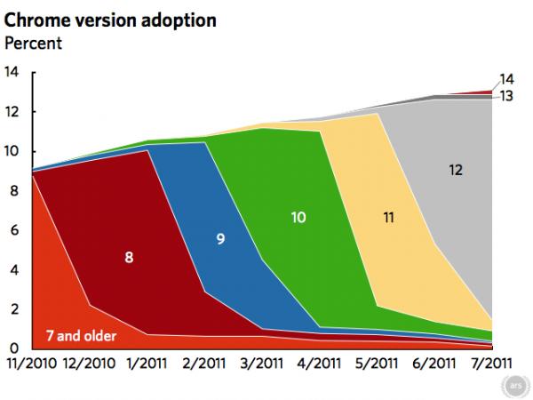 Adopción nuevas versiones Chrome