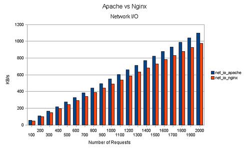 apache vs nginx entrada y salida