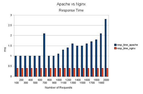 apache vs nginx - tiempos de respuesta