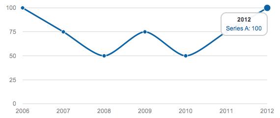 Gráficos Estadísticos con jQuery