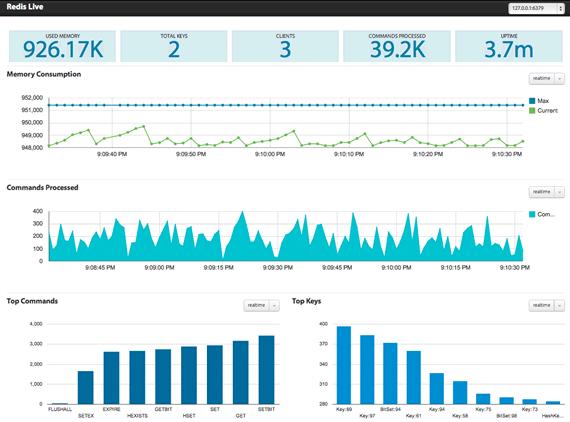 Monitor de bases de datos Redis