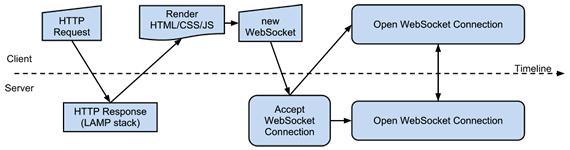 websockets con php