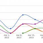 Crear gráficas con Ruby y JavaScript