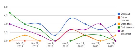 crear graficos con JavaScript y Ruby