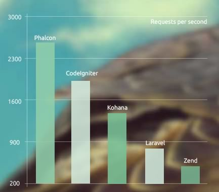 benchmark Phalcon