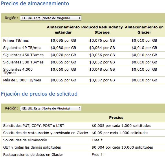 precios de Amazon S3