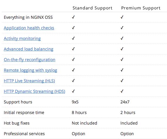 soporte para Nginx plus