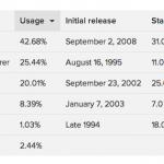 ordenar tablas HTML con javascript