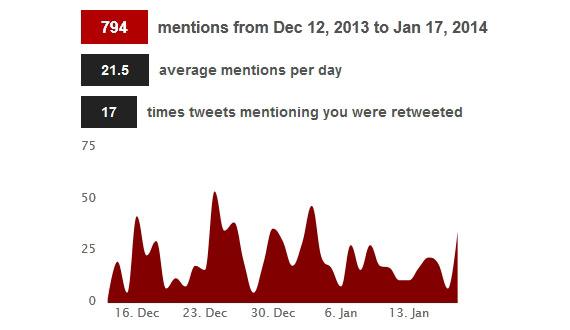 Tweetchup: estadísticas de tu cuenta en Twitter