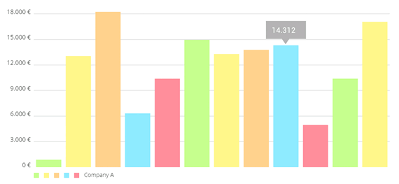 graficos de barras para android
