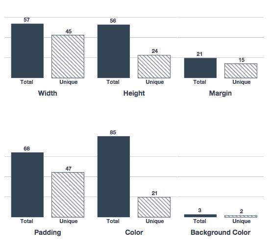 contar y comparar cantidad de selectores unicos css